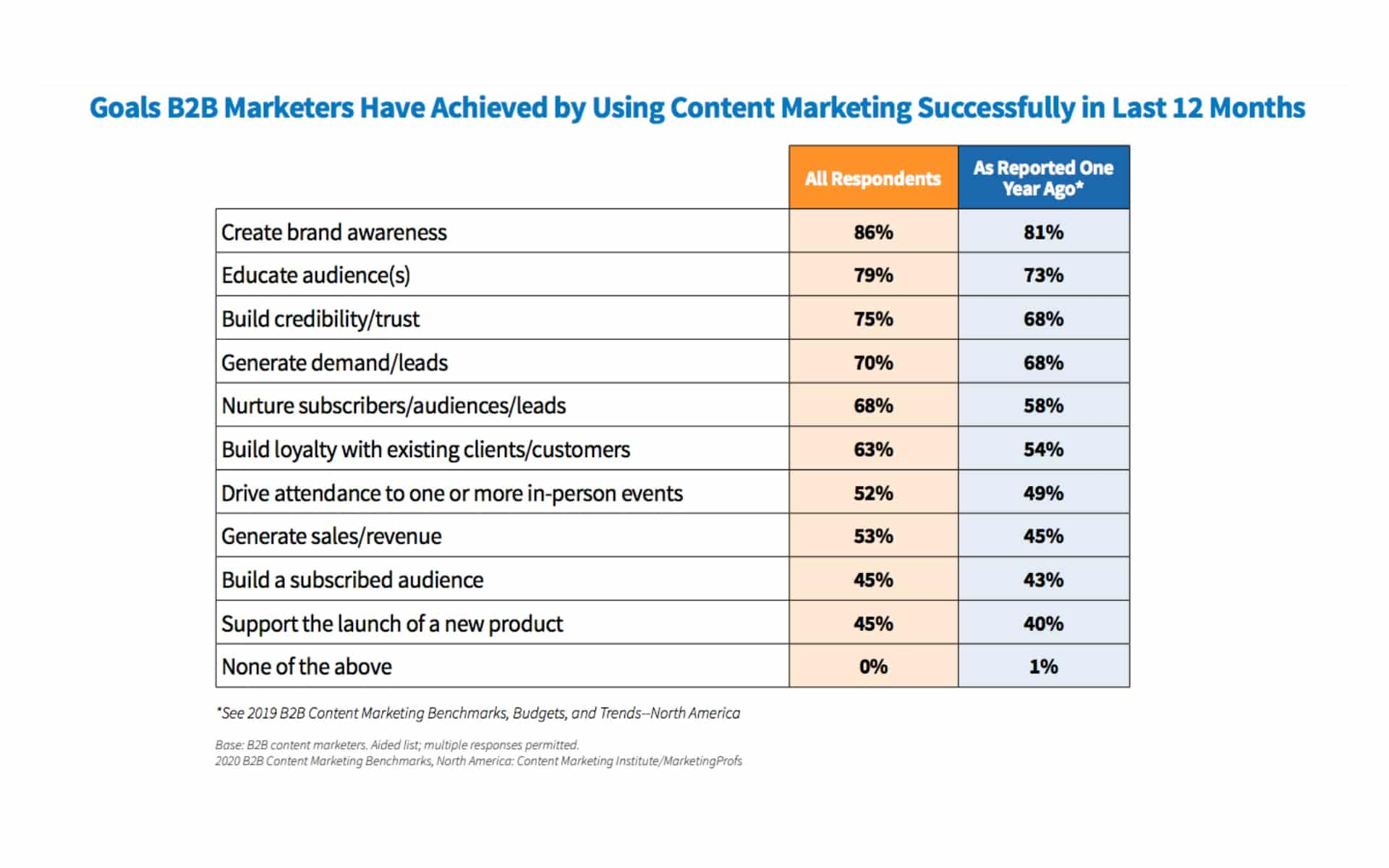 tendances content marketing 2020