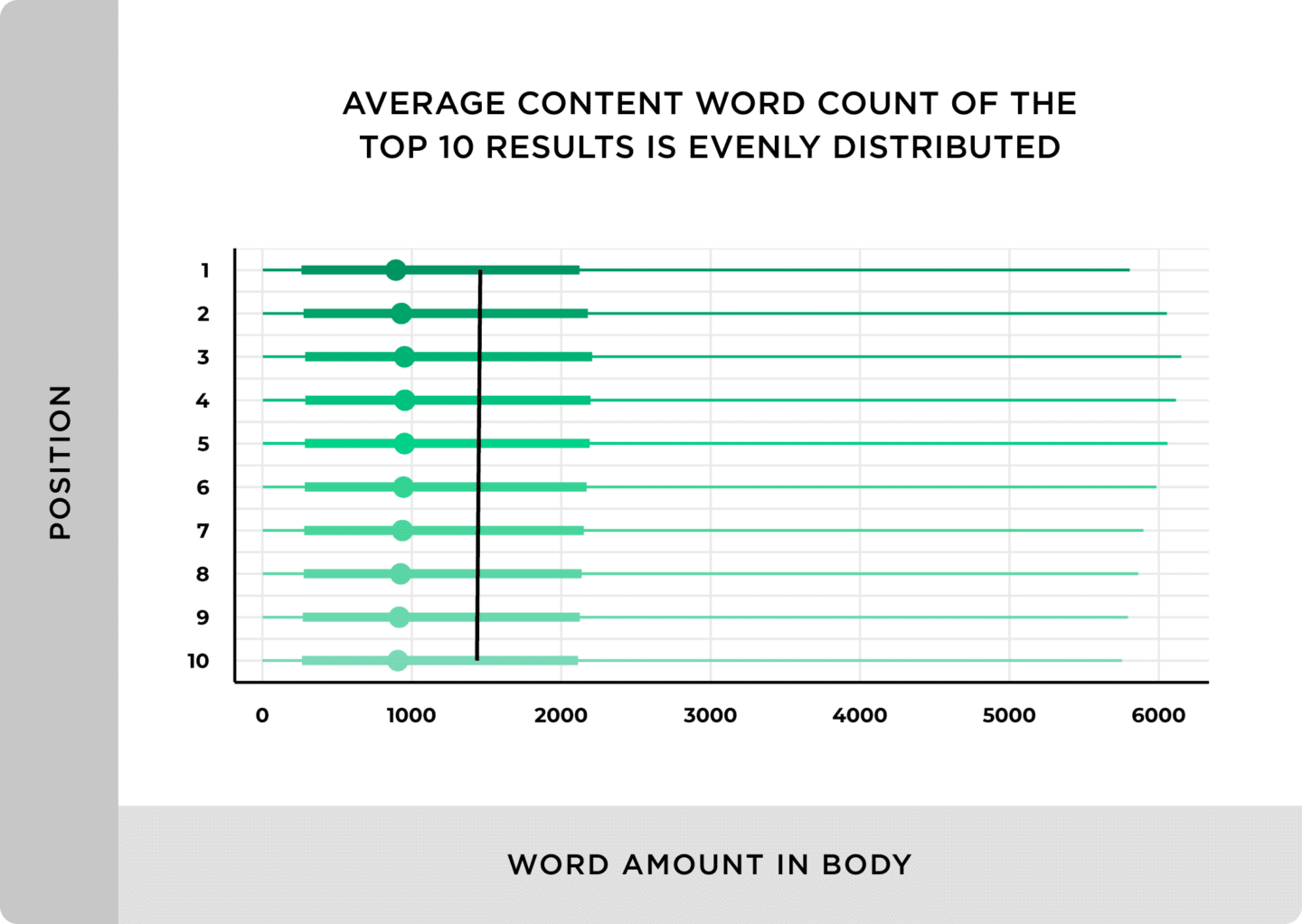 average-content-word-count